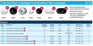 Tork SmartOne 1